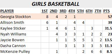 GBB POY voting
